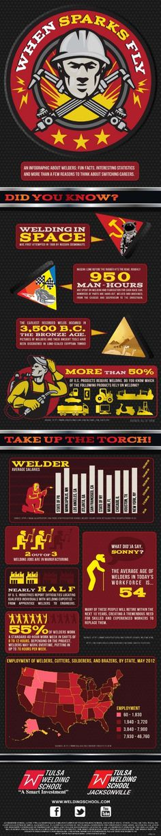 Welding Fun Facts & Statistics to Make You Switch Your Career - Welding is an ancient practice that has almost literally shaped our society. More than 50% of US products require the work of welders across a swath of industries. From skyscraper construction to electronics manufacturing, America relies on welder expertise to improve the quality of life for its citizens. - See more at…