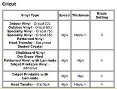 Cricut cheat sheet for vinyl by cathleen