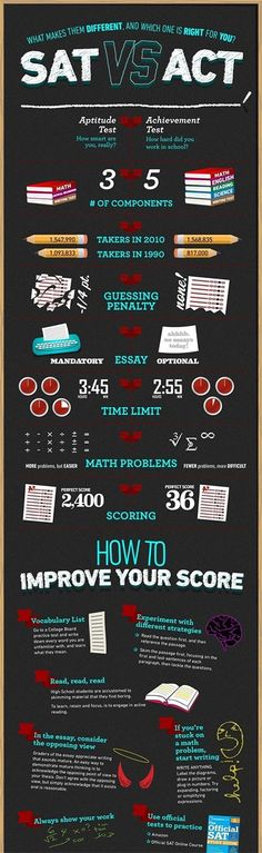 The ACT vs. SAT – infographic overview of the differences between the two tests…. The ACT vs. SAT – infographic overview of the differences between the two tests. – College Scholarships Tips Homeschool High School, High School Counseling, School Counselor, Career Counseling, Homeschooling, Planning School, College Planning, College Tips, Sat College