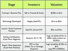 Startup Valuation: How Much Is Your Company Worth? | VentureArchetypes Blog: Seed Stage Capital