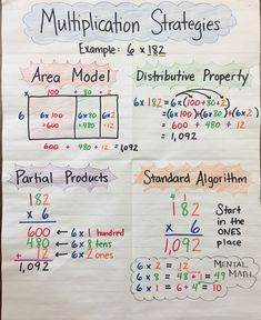 Multiplication Strategies Anchor Chart by Mrs. P :) 3-digit by 1-digit, Area Model, Distributive Property, Partial Products, Standard Algorithm - 4th grade