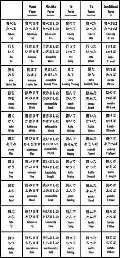 Basic Japanese Conjugations