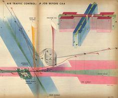 Herbert Bayer. Air Traffic Control : A Job Before CAA, 1943.