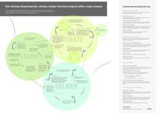 Intrapreneurship for design innovation. Creating a design innovation program. Design Thinking Process, Thinking Skills, Design Process, Make Business, Business Design, Strategy Business, Design Innovation, Innovation And Entrepreneurship, Business Essentials
