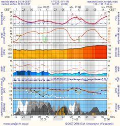 Meteorogramy - meteorograms