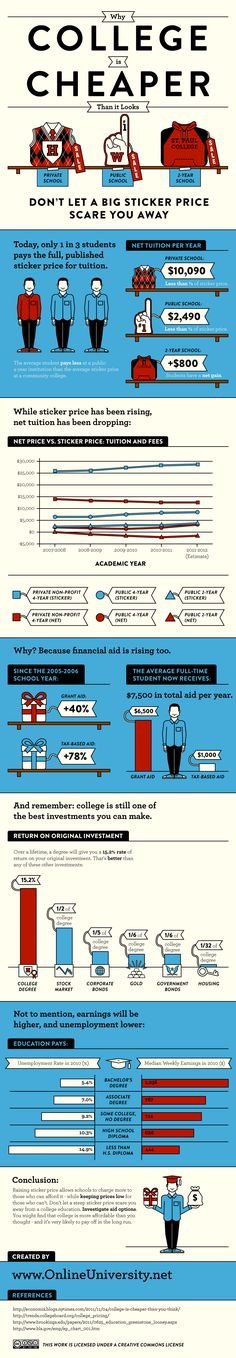Why Is College Cheaper Than It Looks? #highered #infographic