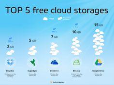 Top 5 Free Cloud Storages