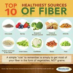 Top 10 Healthiest Sources of Fiber