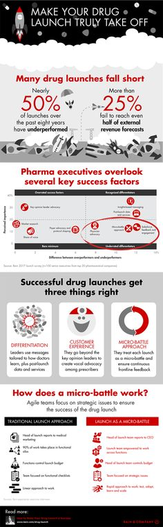 European industrial pharmacists group eipg on pinterest the secret to a successful drug launch infographic malvernweather Images