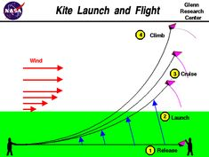 Computer drawing of the launch and flight of a kite.