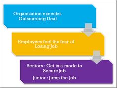 Relationship between Outsourcing and Employee Loyalty
