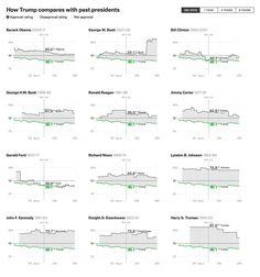 How Popular Is Donald Trump?
