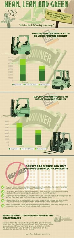 Comparing Costs of an Electric Forklift versus Other Fuels by Toyota Lift of Minnesota