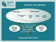 """Care coordination is the deliberate organization of patient care - a helpful model for a complicated, systemic diseases such as EDS / Ehlers-Danlos Syndrome. Click here to read about """"Reducing Care Fragmentation."""" See more info at Wikipedia > Chronic care management http://en.wikipedia.org/wiki/Chronic_care_management"""