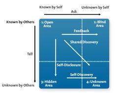 Johari Window Diagram : Improve communication and trust