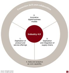 Industry 4.o involves a holistic approach to a company's value chain