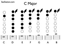 Saxophone fingering chart for C Major scale from middle C to upper B Alto Sax Sheet Music, Saxophone Music, Major Scale, C Major, Alto Sax Finger Chart, Alto Saxophone Fingering Chart, Music Classroom, Saxophones, Notes