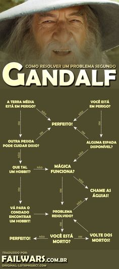 Como resolver qualquer problema segundo GANDALF! : Fail Wars
