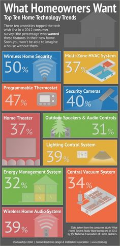 INFOGRAPHIC: Top 10 home technology trends - A 2012 NAHB survey asked consumers which home technology features were on their wish-list, and these were the top 10 responses.