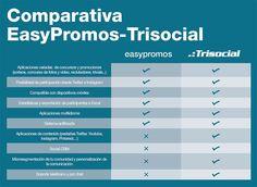 Comparativa Easypromos – Trisocial