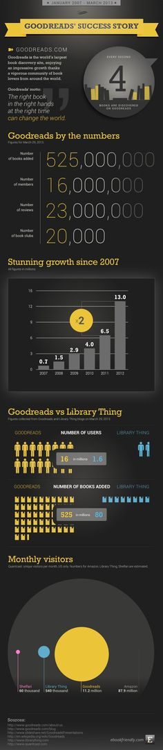 Goodreads success story - infographic by Ebook Friendly