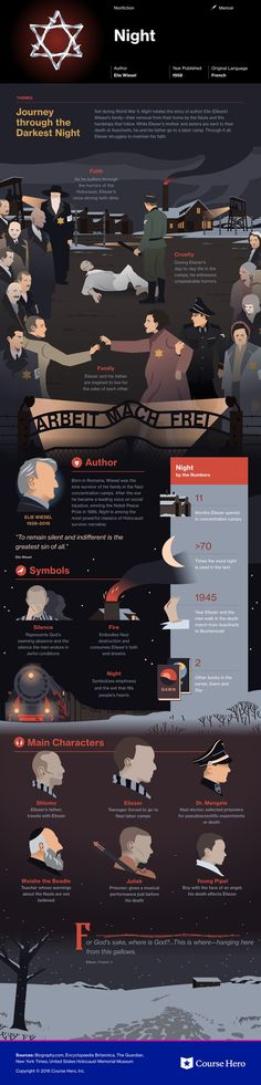 Elie Wiesel's Night Infographic to help you understand everything about the book. Visually learn all about the characters, themes, and Elie Wiesel.