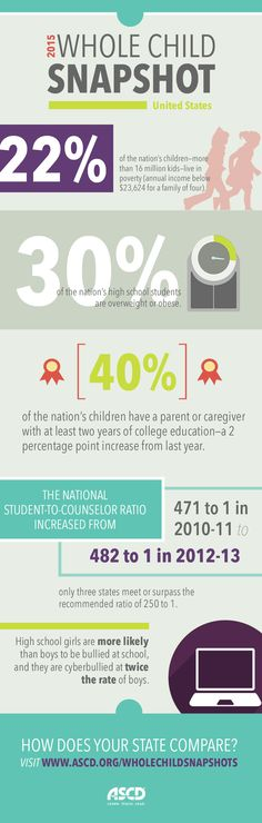 2015 Whole Child Snapshots Infographic