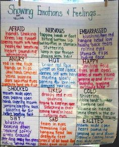 English vocabulary | Showing Emotions and Feelings by Amanda Patterson