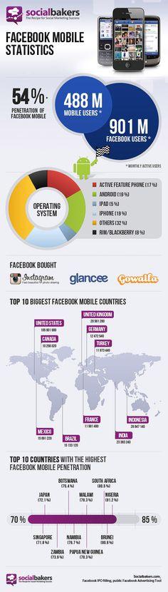 Facebook Mobile. Growing Fast –Infographic  via Vitus Feldman onto Mobile Business  #mobilemarketing #mobile