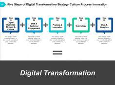 digital transformation digital organization analytics digital technology strategy business Slide10 Strategy Business, Change Management, Leadership Development, Digital Technology, Innovation, Presentation, Organization, Templates, Getting Organized