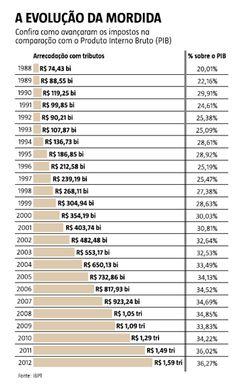 Arrecadação subiu 231% no país em 10 anos, enquanto retorno ainda é precário