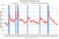 Weekly Initial Unemployment Claims decreased to 252000
