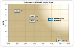 PCMark8的效能評測是基於ASUS Z97-A平台、Core i5 3.4GHz、16GB DRAM ;GB/$ 的計算是根據12月14日的市面零售價訂定每美元容量的數據。(WD提供)