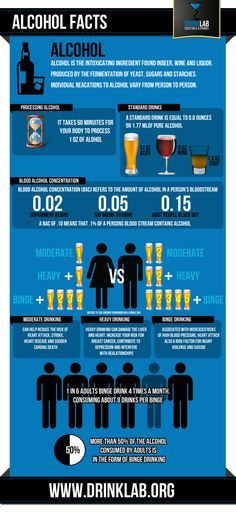 Facts about alcohol use and abuse