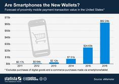 Previsión de crecimiento de los pagos con móvil #infografia #infographic #internet