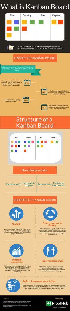 Infografía completa sobre qué es un tablero Kamban, cómo funciona y cuáles son los beneficios del mismo.