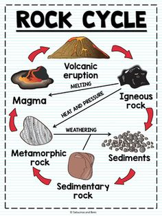Science Anchor Charts-Rock cycle - Employing Graphs along with Topographical Road directions Science Classroom, Teaching Science, Science For Kids, Science Activities, Science Projects, Science Experiments, Science Penguin, 4th Grade Science Lessons, Earth Science Lessons
