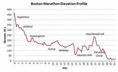 Boston Marathon elevation map