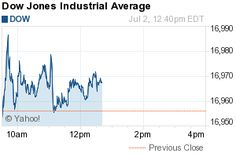 Djia Quote Djia  Dow Jones Industrial Average  Cnnmoney  Quote Details
