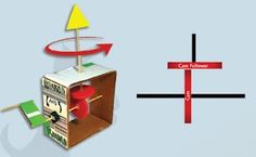 The movement - How to make an automata