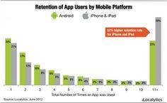 Los usuarios de Android probamos más aplicaciones, los de iOS son más fieles a ellas  http://www.xatakandroid.com/p/85537