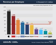How Much Do Tech Companies Make Per Employee?