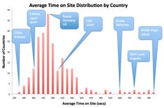 Google Analytics: Using Benchmarking to Find Gold | The Online Income Lab Blog #google #online_income_lab