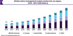 Casino management software market(CMS) is employed in casinos to manage their daily operations, security systems, asset among others. the whole transactions of the casinos revolve right around the CMS. #casinomanagementsoftware #casinomanagement #softwaredevelopment #casinos #onlinecasinodevelopment #cms Mobile Robot, Cash Management, Employee Benefit, Online Journal, Lead Acid Battery, Cloud Based, To Reach, Market Research, News Online