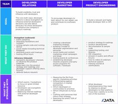 The anatomy of a great developer marketing plan What Is Work, Email Campaign, Email Templates, Target Audience, Marketing Plan, Software Development, Case Study, Anatomy, Encouragement
