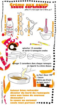 Tambouille» crème aux oeufs carambar Food In French, Healthy Toddler Breakfast, Bistro Food, Ganache Frosting, Food Cartoon, English Food, Food Drawing, Food Illustrations, Food Menu
