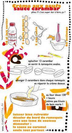 Tambouille» crème aux oeufs carambar
