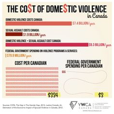 The Cost of Domestic Violence in Canada