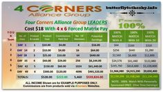 Four Corners Alliance Group Comp Plan Income Opportunity Team Lake Ozark Lake Ozark, Tired Of Work, Buy Gold And Silver, Income Streams, Four Corners, Financial Literacy, Power Led, Retirement Planning, Online Jobs