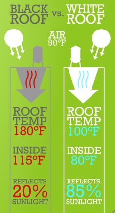 Black Roof vs. White Roof.  With the white roof, interior home is cooler in the summer and warmer in the winter.